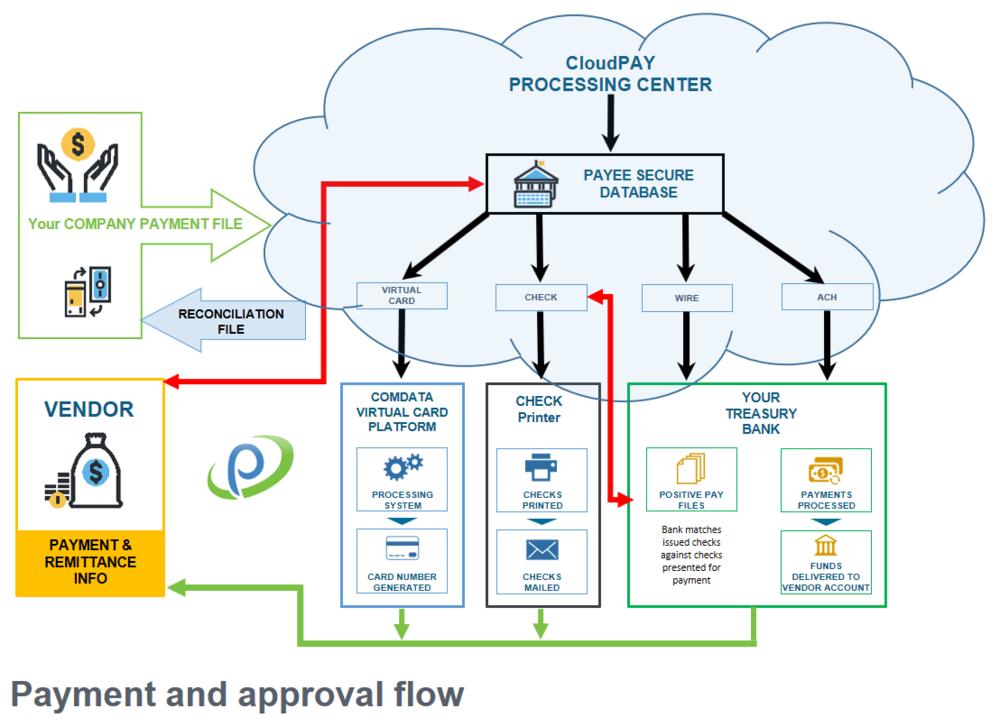 CloudPAY Chart